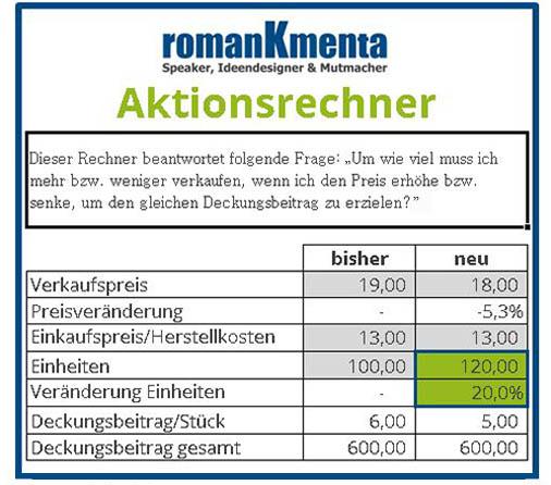Aktionsrechner Download Experte für Preis und Preispsychologie - Roman Kmenta