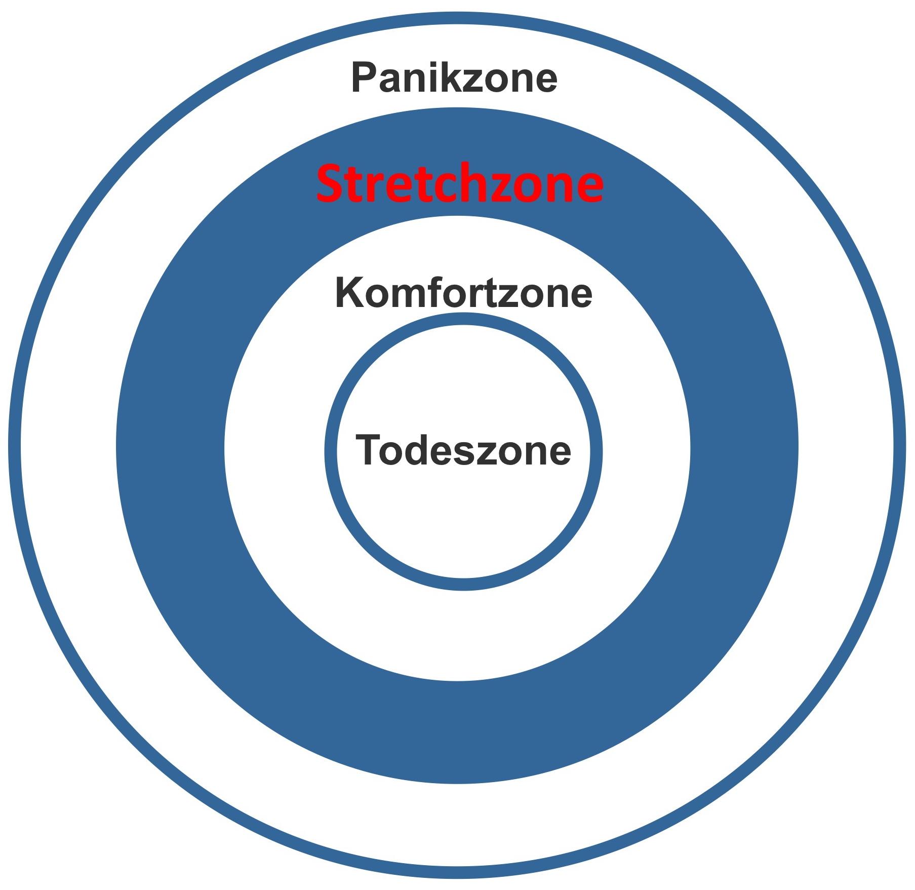4 Zonen Modell - Komfortzone, Stretchjzone, Todeszone, Panikzone - Blog Kmenta