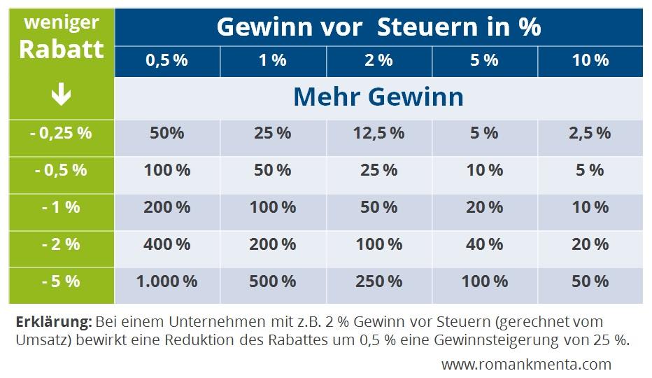 Tabelle Rabatt vs. mehr Gewinn - Blog Roman Kmenta, Autor und Vortragsredner