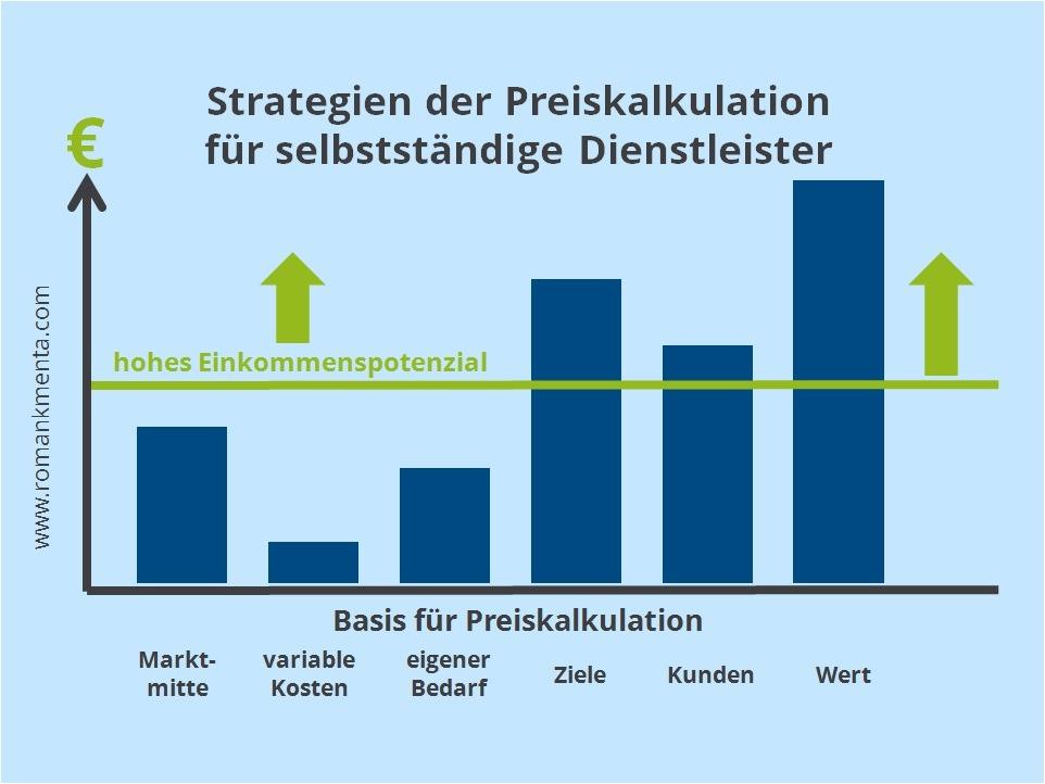 Preiskalkulation Strategien für Dienstleister - Kmenta, Unternehmer, Berater, Vortragsredner