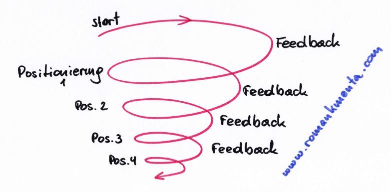 Prozess Positionierungsstrategie - Roman Kmenta - Referent und Unternehmer