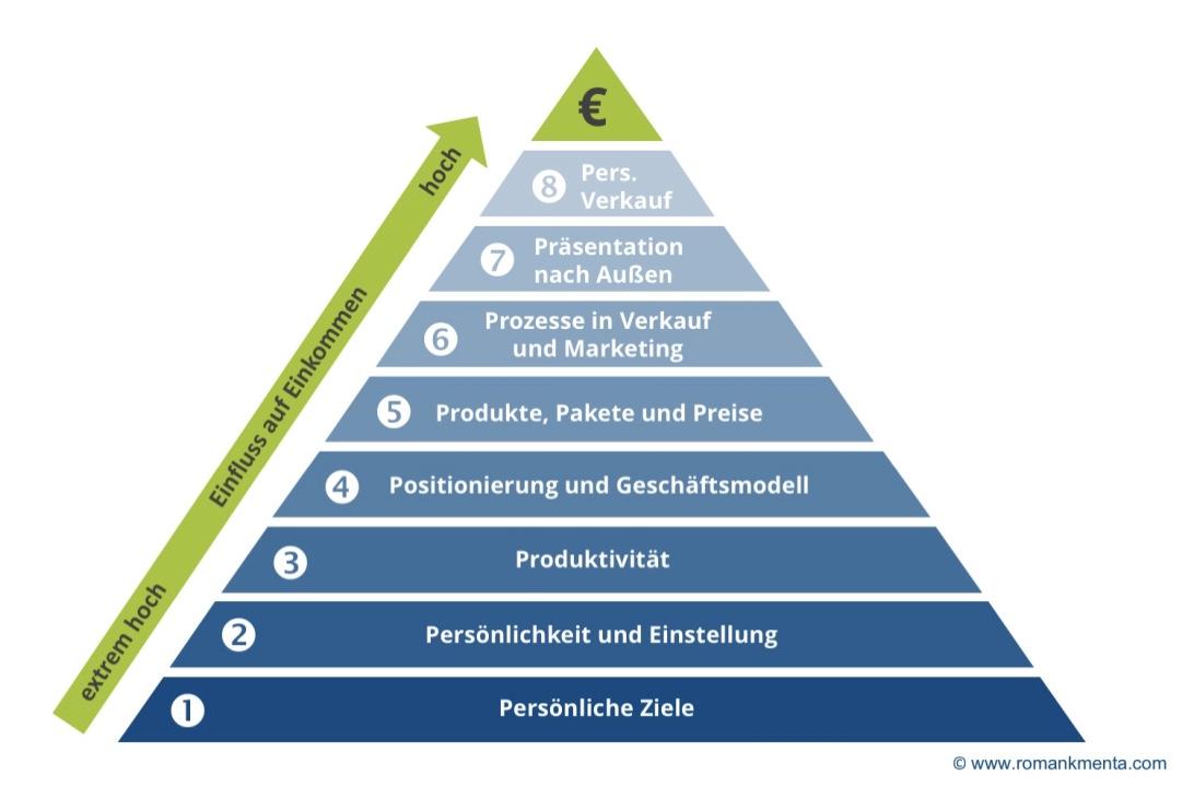 Business Quantensprung Strategiemodell für Dienstleister - Roman Kmenta - Unternehmer, Autor und Redner