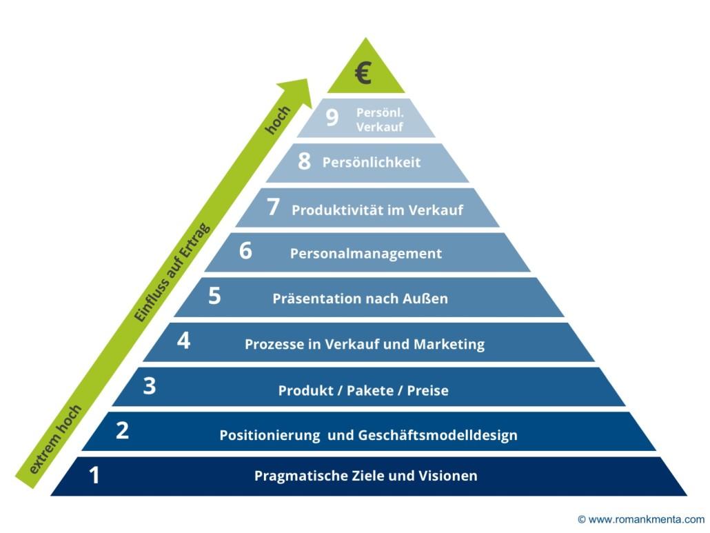 Unternehmensberatung im Vertrieb - Modell - Roman Kmenta, Berater und Redner