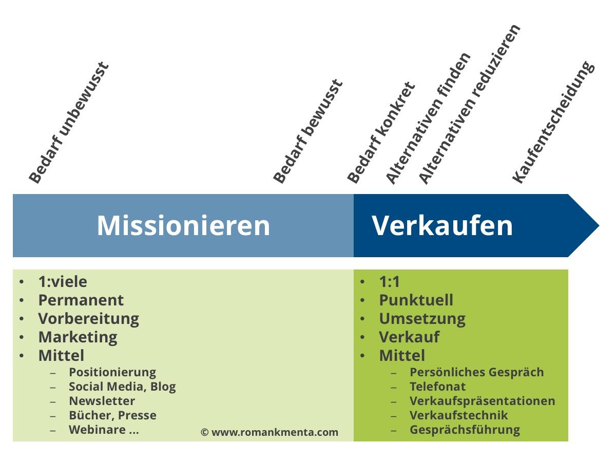 Grafik Missionieren oder Verkaufen - Roman Kmenta - Unternehmer und Keynote Speaker