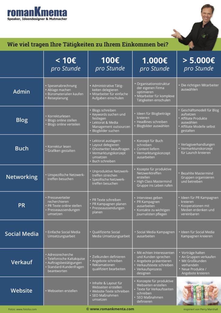 Zeitmanagement - Roman Kmenta - Unternehmer und Vortragsredner - Prioritäten setzen