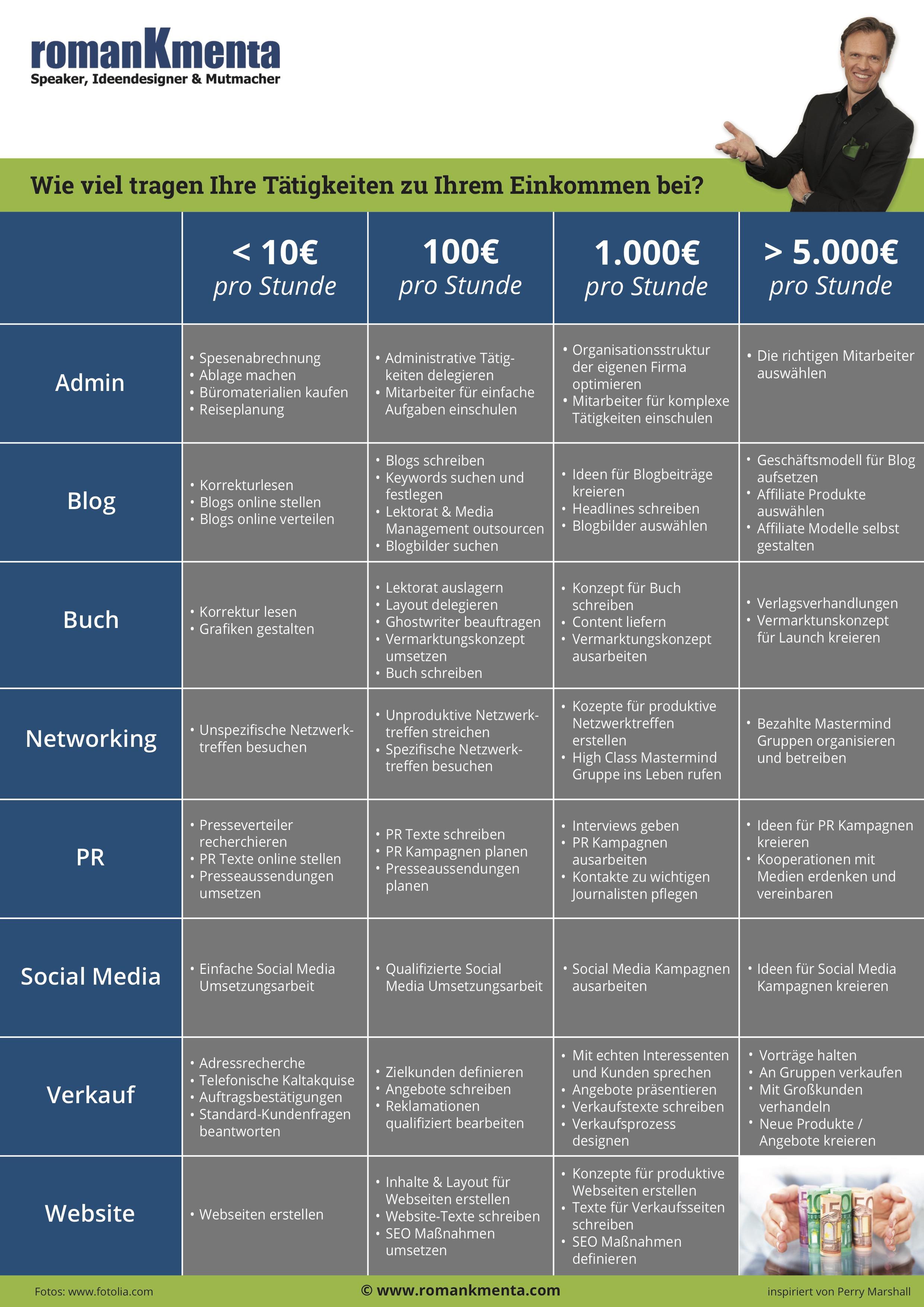 Zeitmanagement - Roman Kmenta - Unternehmer und Vortragsredner - Prioritäten setzen - 100.000 Euro Zone