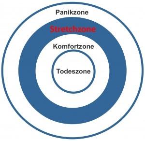 Komfortzonenmodell - Raus aus der Komfortzone - Kmenta Business Coach