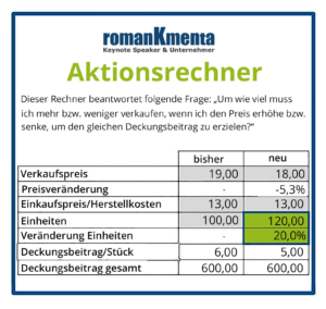 Hochpreisstrategie - Aktionsrechner - Kmenta - Business Coach