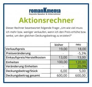 Niedrigpreisstrategie - Aktionsrechner - Roman Kmenta - Business Coach