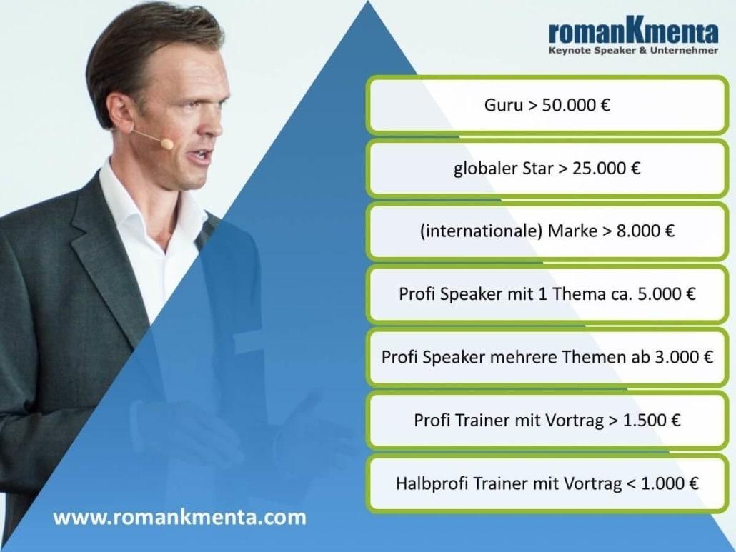 Beraterhonorare - Roman Kmenta - Autor und Keynote Speaker