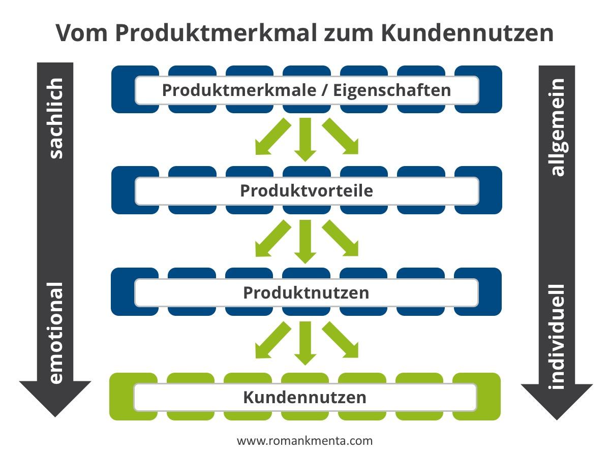 Kundennutzen verkaufsstark formulieren - Roman Kmenta - Redner