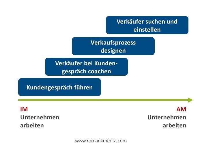 Unternehmensentwicklung Prozess Kmenta Business Coach