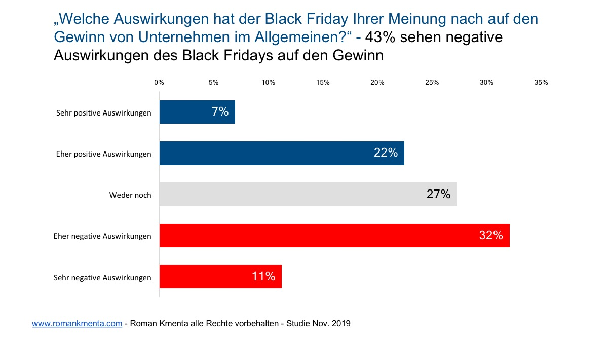Black Friday Studie 11 - Kmenta
