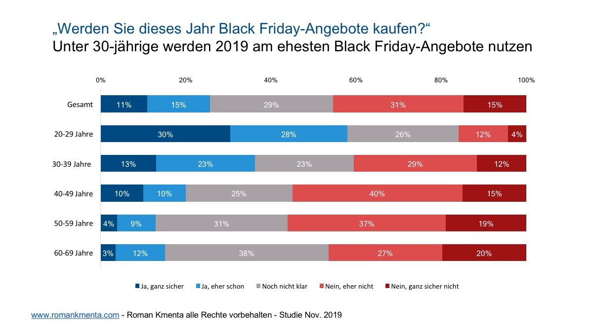 Black Friday Studie 3 - Kmenta