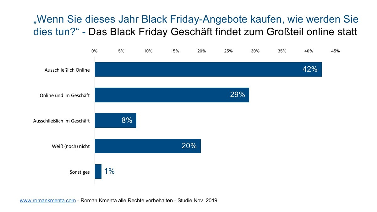 Black Friday Studie 4 - Kmenta