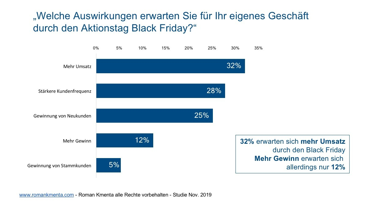 Black Friday Studie 7 - Kmenta