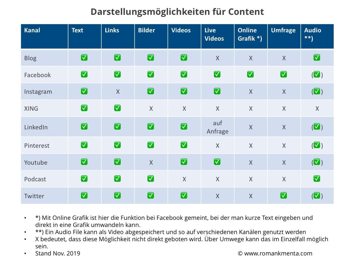 Content Creation Social Media Kanäle und Contentarten - Kmenta - Redner - Keynote